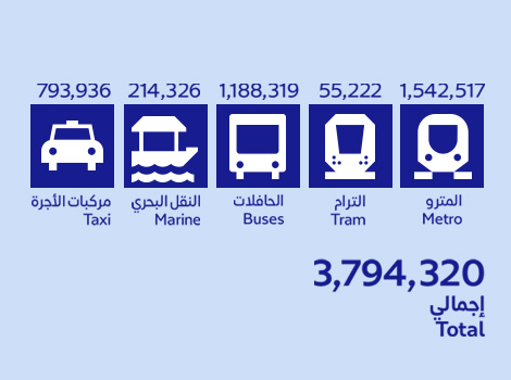 an image about the public transport riders during Eid Al-Fitr holidays 2018
