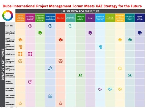 Dubai's Projects Forum fits well with UAE's future strategy