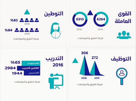 Info-graphic showing the number of employees and training programs on offer
