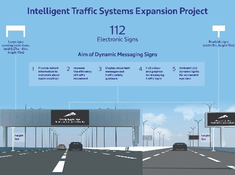 an info graphic showing the Intelligent Traffic Systems expansion project