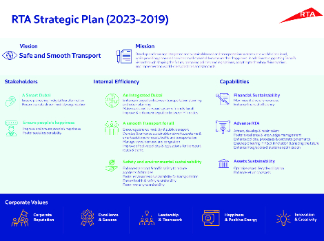 Infographic of RTA's Strategic Plan